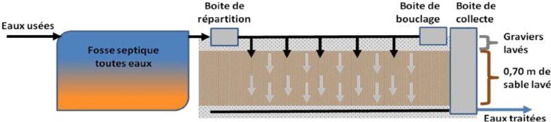 filtre-a-sable-vertical-draine